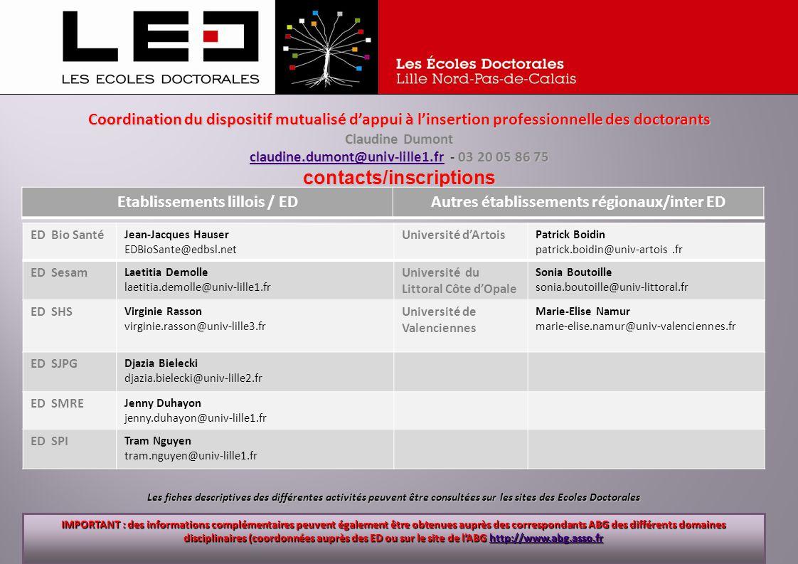 Coordination du dispositif mutualisé dappui à linsertion professionnelle des doctorants Claudine Dumont claudine.dumont@univ-lille1.frclaudine.dumont@univ-lille1.fr - 03 20 05 86 75 claudine.dumont@univ-lille1.frcontacts/inscriptions contacts/inscriptions Etablissements lillois / EDAutres établissements régionaux/inter ED ED Bio Santé Jean-Jacques Hauser EDBioSante@edbsl.net Université dArtois Patrick Boidin patrick.boidin@univ-artois.fr ED Sesam Laetitia Demolle laetitia.demolle@univ-lille1.fr Université du Littoral Côte dOpale Sonia Boutoille sonia.boutoille@univ-littoral.fr ED SHS Virginie Rasson virginie.rasson@univ-lille3.fr Université de Valenciennes Marie-Elise Namur marie-elise.namur@univ-valenciennes.fr ED SJPG Djazia Bielecki djazia.bielecki@univ-lille2.fr ED SMRE Jenny Duhayon jenny.duhayon@univ-lille1.fr ED SPI Tram Nguyen tram.nguyen@univ-lille1.fr Les fiches descriptives des différentes activités peuvent être consultées sur les sites des Ecoles Doctorales IMPORTANT : des informations complémentaires peuvent également être obtenues auprès des correspondants ABG des différents domaines disciplinaires (coordonnées auprès des ED ou sur le site de lABG http://www.abg.asso.fr http://www.abg.asso.fr