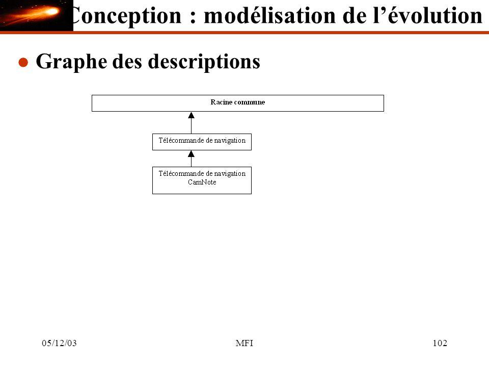 05/12/03MFI102 l Graphe des descriptions Conception : modélisation de lévolution