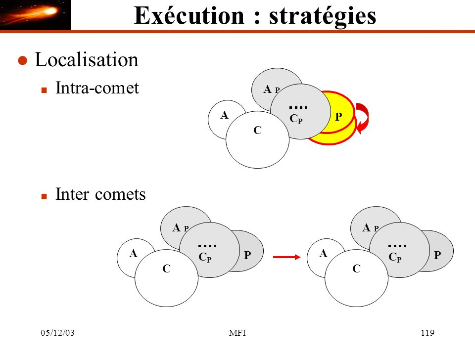 05/12/03MFI119 Exécution : stratégies l Localisation n Intra-comet n Inter comets C P C A A P P C P C A A P P C P C A A P P