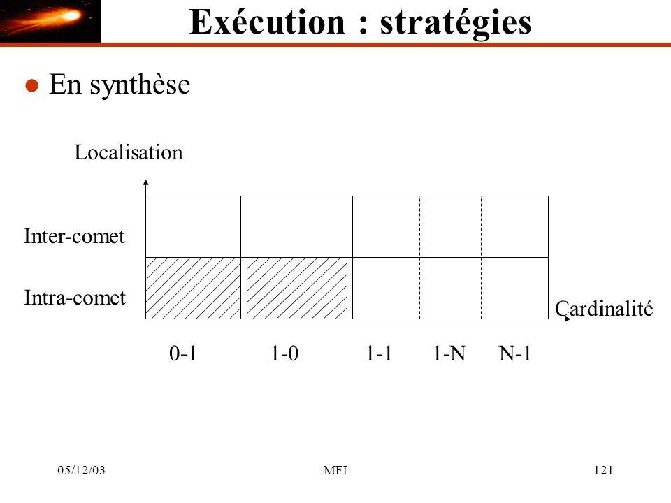 05/12/03MFI121 Exécution : stratégies l En synthèse 1-01-11-NN-1 Cardinalité 0-1 Inter-comet Localisation Intra-comet