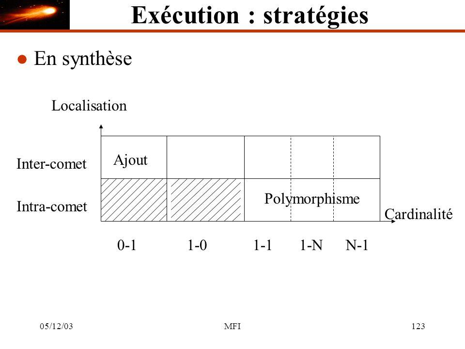 05/12/03MFI123 Exécution : stratégies l En synthèse 1-01-11-NN-1 Cardinalité 0-1 Inter-comet Localisation Intra-comet Ajout Polymorphisme