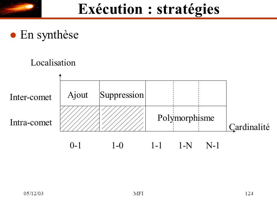 05/12/03MFI124 Exécution : stratégies l En synthèse 1-01-11-NN-1 Cardinalité 0-1 Inter-comet Localisation Intra-comet AjoutSuppression Polymorphisme
