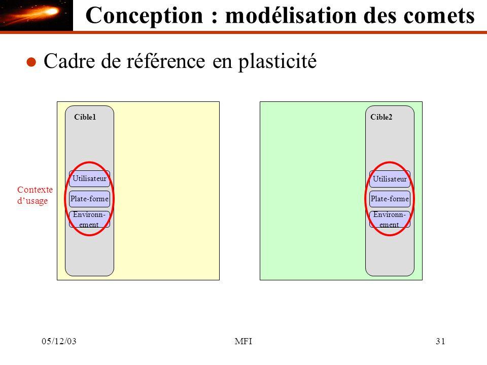05/12/03MFI31 Cible1 Utilisateur l Cadre de référence en plasticité Cible2 Utilisateur Plate-forme Environn- ement Environn- ement Contexte dusage Conception : modélisation des comets
