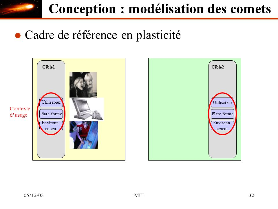 05/12/03MFI32 Conception : modélisation des comets Cible1 Utilisateur l Cadre de référence en plasticité Cible2 Utilisateur Plate-forme Environn- ement Environn- ement Contexte dusage