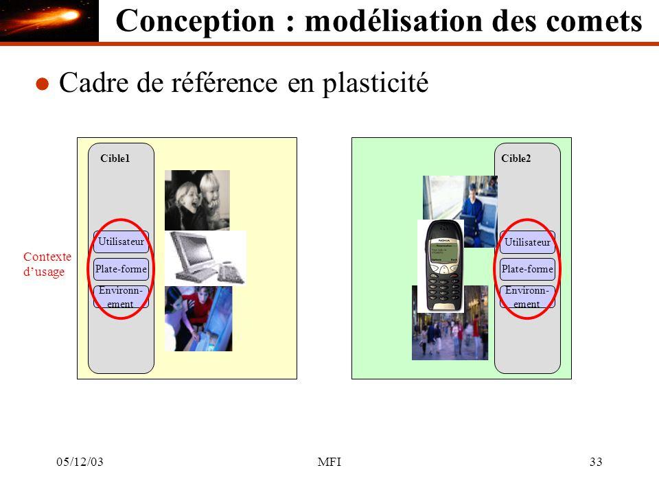 05/12/03MFI33 Cible1 Utilisateur l Cadre de référence en plasticité Cible2 Utilisateur Plate-forme Environn- ement Environn- ement Contexte dusage Conception : modélisation des comets