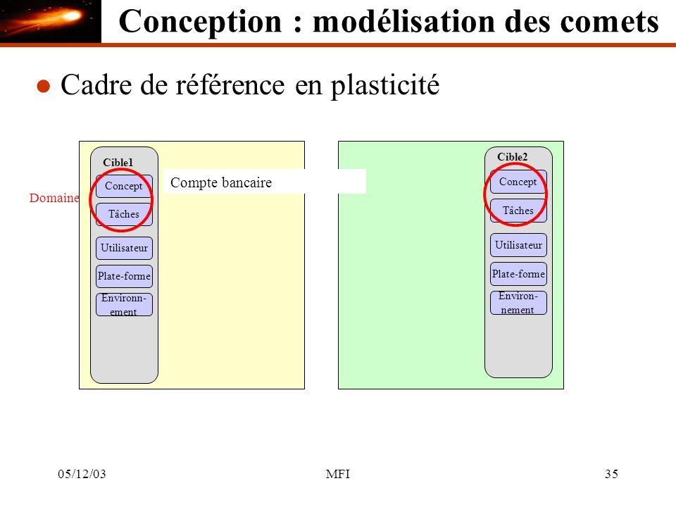 05/12/03MFI35 Cible1 Concept Tâches Utilisateur Plate-forme Environn- ement Cible2 Concept Tâches Utilisateur Plate-forme Environ- nement Domaine l Cadre de référence en plasticité Compte bancaire Conception : modélisation des comets