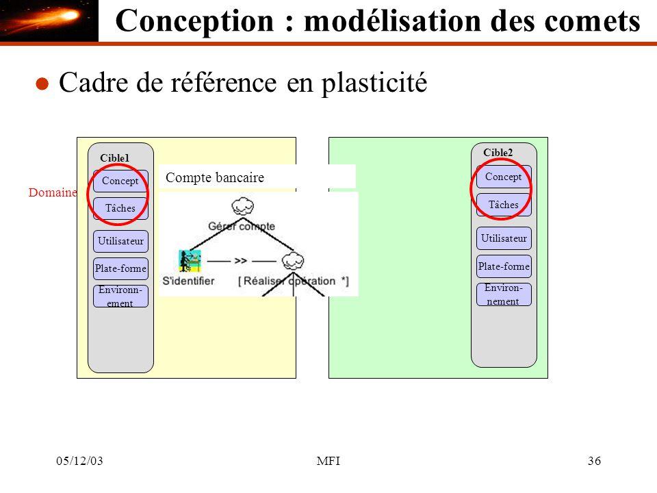 05/12/03MFI36 Cible1 Concept Tâches Utilisateur Plate-forme Environn- ement Cible2 Concept Tâches Utilisateur Plate-forme Environ- nement Domaine l Cadre de référence en plasticité Compte bancaire Conception : modélisation des comets