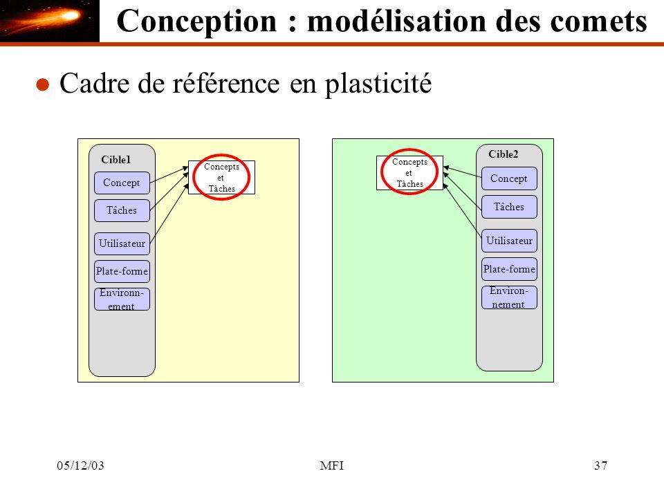 05/12/03MFI37 l Cadre de référence en plasticité Cible1 Concept Tâches Utilisateur Plate-forme Environn- ement Concepts et Tâches Cible2 Concept Tâches Utilisateur Plate-forme Environ- nement Concepts et Tâches Conception : modélisation des comets