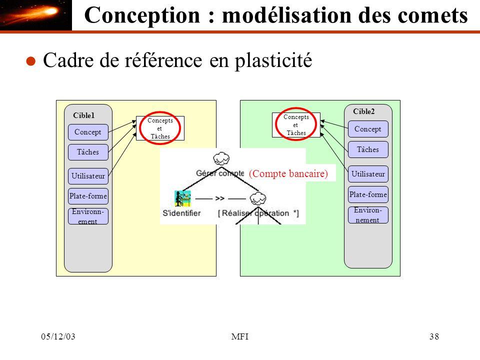 05/12/03MFI38 l Cadre de référence en plasticité Cible1 Concept Tâches Utilisateur Plate-forme Environn- ement Concepts et Tâches Cible2 Concept Tâches Utilisateur Plate-forme Environ- nement Concepts et Tâches (Compte bancaire) Conception : modélisation des comets