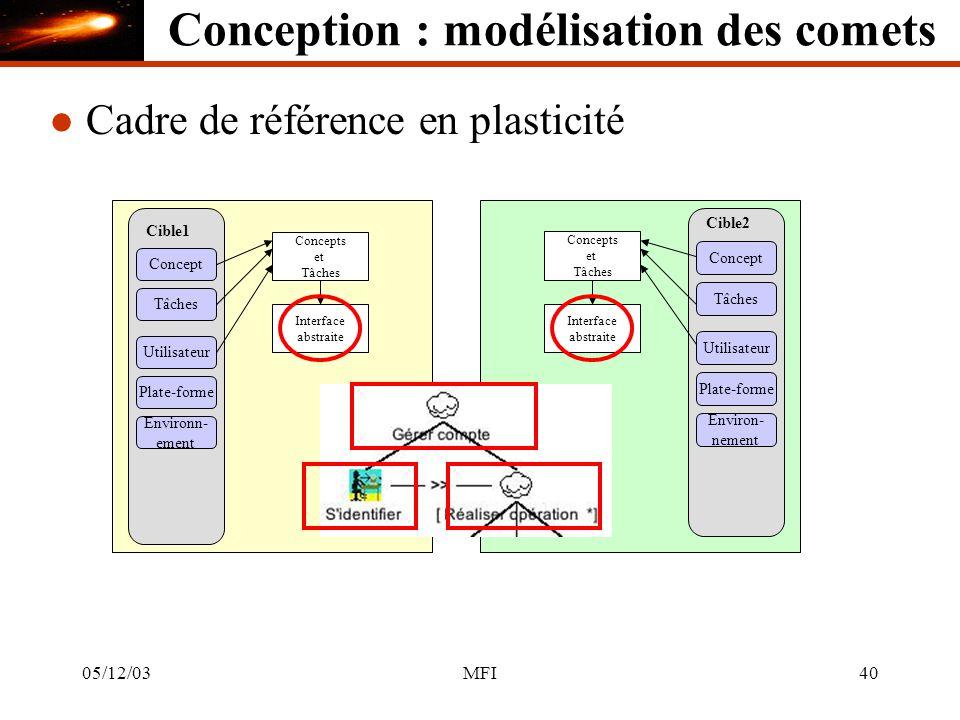 05/12/03MFI40 Cible1 Concept Tâches Utilisateur Plate-forme Environn- ement Concepts et Tâches Cible2 Concept Tâches Utilisateur Plate-forme Environ- nement Concepts et Tâches Interface abstraite Interface abstraite l Cadre de référence en plasticité Conception : modélisation des comets