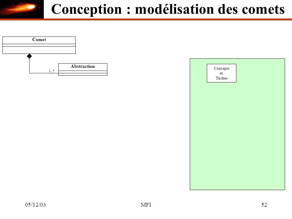 05/12/03MFI52 CometAbstraction 1..* Concepts et Tâches Conception : modélisation des comets