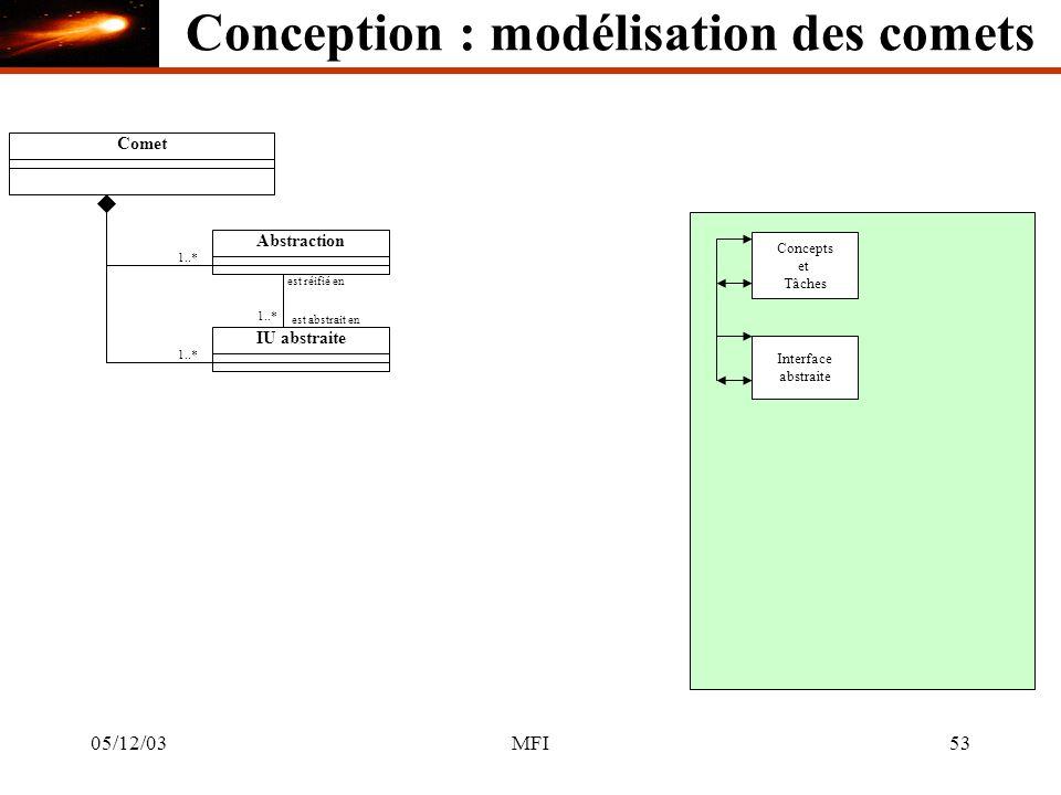 05/12/03MFI53 CometAbstraction 1..* Concepts et Tâches IU abstraite Interface abstraite est réifié en est abstrait en 1..* Conception : modélisation des comets