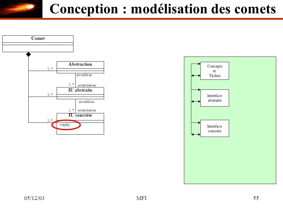 05/12/03MFI55 CometAbstraction 1..* Concepts et Tâches IU abstraite Interface abstraite est réifié en est abstrait en 1..* IU concrète +style() est réifié en est abstrait en1..* Interface concrète 1..* Conception : modélisation des comets