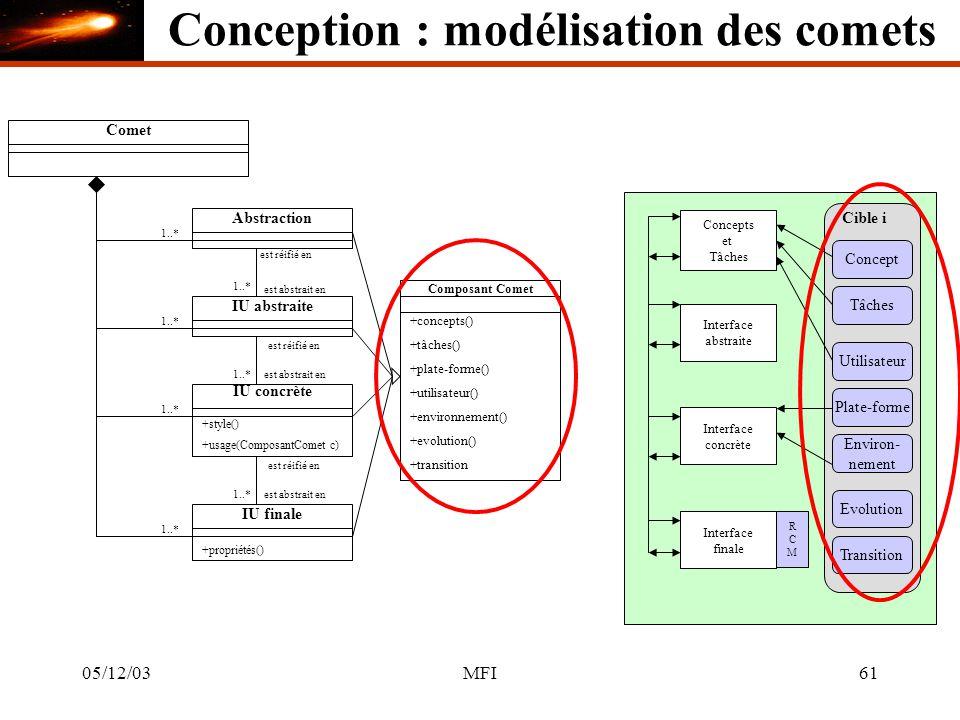 05/12/03MFI61 CometAbstraction 1..* Concepts et Tâches IU abstraite Interface abstraite est réifié en est abstrait en 1..* IU concrète +style() est réifié en est abstrait en1..* Interface concrète 1..* IU finale +propriétés() est réifié en est abstrait en1..* Interface finale RCMRCM Composant Comet +concepts() +tâches() +plate-forme() +utilisateur() +environnement() +evolution() +transition Cible i Concept Tâches Utilisateur Plate-forme Environ- nement Evolution Transition +usage(ComposantComet c) Conception : modélisation des comets