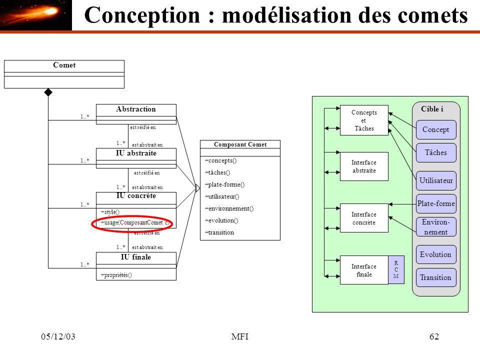 05/12/03MFI62 CometAbstraction 1..* Concepts et Tâches IU abstraite Interface abstraite est réifié en est abstrait en 1..* IU concrète +style() est réifié en est abstrait en1..* Interface concrète 1..* IU finale +propriétés() est réifié en est abstrait en1..* Interface finale RCMRCM Composant Comet +concepts() +tâches() +plate-forme() +utilisateur() +environnement() +evolution() +transition Cible i Concept Tâches Utilisateur Plate-forme Environ- nement Evolution Transition +usage(ComposantComet c) Conception : modélisation des comets