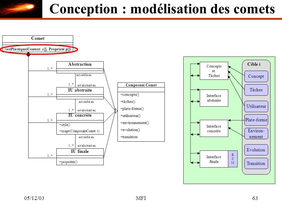 05/12/03MFI63 Comet +estPlastique(Context c[], Proprieté p[]) Abstraction 1..* Concepts et Tâches IU abstraite Interface abstraite est réifié en est abstrait en 1..* IU concrète +style() est réifié en est abstrait en1..* Interface concrète 1..* IU finale +propriétés() est réifié en est abstrait en1..* Interface finale RCMRCM Composant Comet +concepts() +tâches() +plate-forme() +utilisateur() +environnement() +evolution() +transition Cible i Concept Tâches Utilisateur Plate-forme Environ- nement Evolution Transition +usage(ComposantComet c) Conception : modélisation des comets