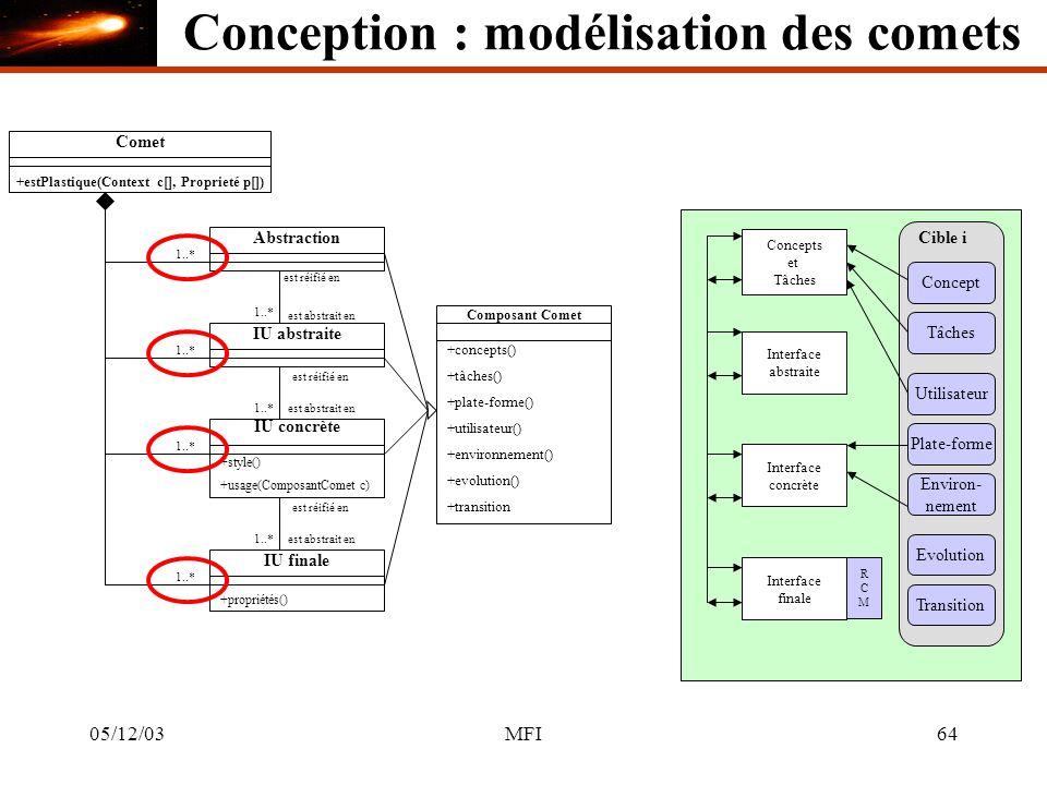 05/12/03MFI64 Comet +estPlastique(Context c[], Proprieté p[]) Abstraction 1..* Concepts et Tâches IU abstraite Interface abstraite est réifié en est abstrait en 1..* IU concrète +style() est réifié en est abstrait en1..* Interface concrète 1..* IU finale +propriétés() est réifié en est abstrait en1..* Interface finale RCMRCM Composant Comet +concepts() +tâches() +plate-forme() +utilisateur() +environnement() +evolution() +transition Cible i Concept Tâches Utilisateur Plate-forme Environ- nement Evolution Transition +usage(ComposantComet c) Conception : modélisation des comets