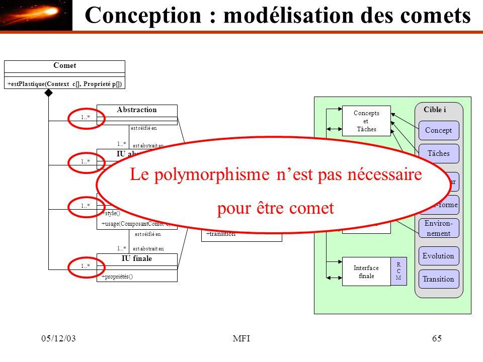 05/12/03MFI65 Comet +estPlastique(Context c[], Proprieté p[]) Abstraction 1..* Concepts et Tâches IU abstraite Interface abstraite est réifié en est abstrait en 1..* IU concrète +style() est réifié en est abstrait en1..* Interface concrète 1..* IU finale +propriétés() est réifié en est abstrait en1..* Interface finale RCMRCM Composant Comet +concepts() +tâches() +plate-forme() +utilisateur() +environnement() +evolution() +transition Cible i Concept Tâches Utilisateur Plate-forme Environ- nement Evolution Transition +usage(ComposantComet c) Le polymorphisme nest pas nécessaire pour être comet Conception : modélisation des comets