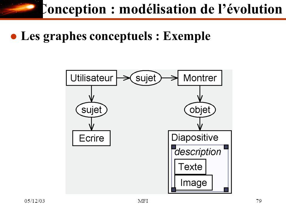 05/12/03MFI79 l Les graphes conceptuels : Exemple Conception : modélisation de lévolution