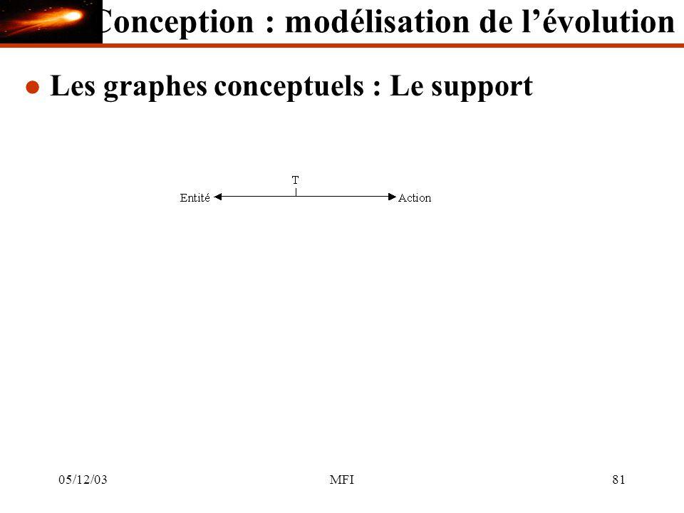 05/12/03MFI81 l Les graphes conceptuels : Le support Conception : modélisation de lévolution