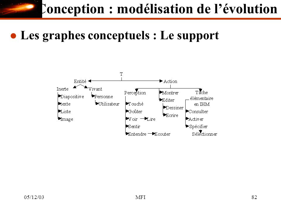 05/12/03MFI82 l Les graphes conceptuels : Le support Conception : modélisation de lévolution