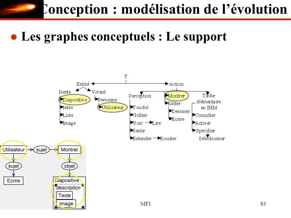 05/12/03MFI83 l Les graphes conceptuels : Le support Conception : modélisation de lévolution