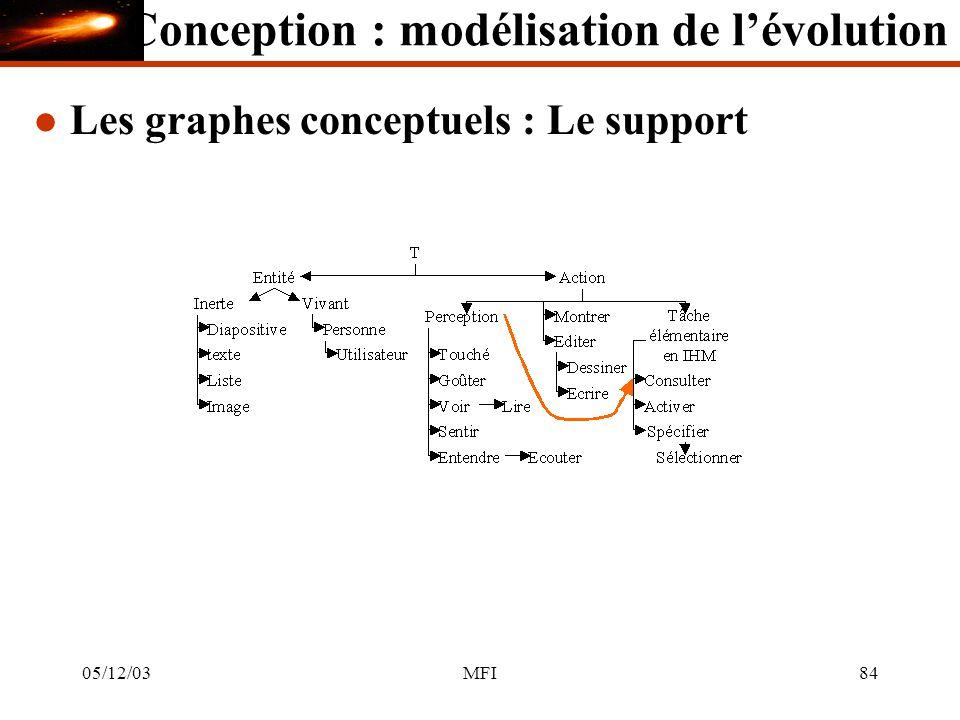 05/12/03MFI84 l Les graphes conceptuels : Le support Conception : modélisation de lévolution