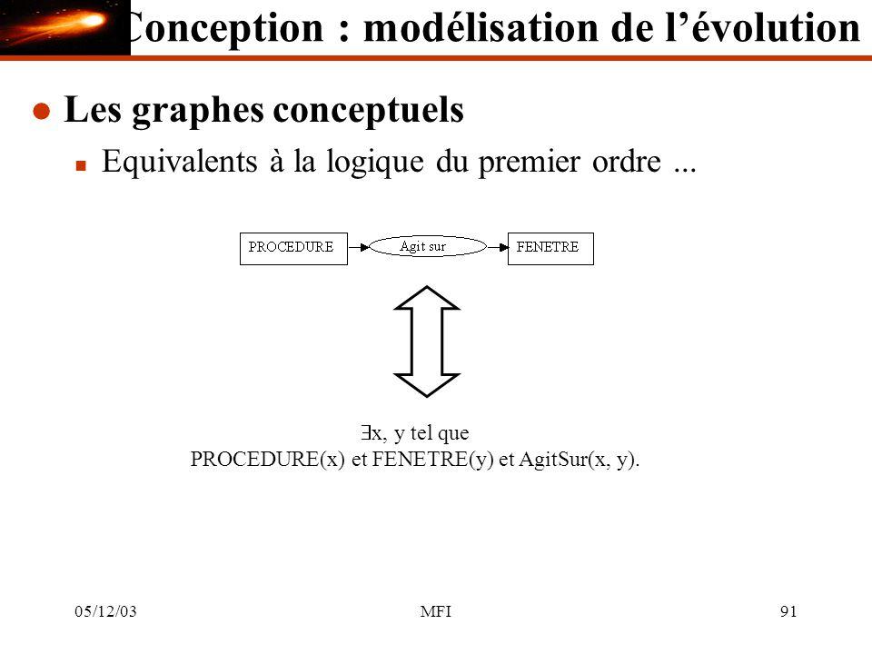 05/12/03MFI91 l Les graphes conceptuels n Equivalents à la logique du premier ordre...