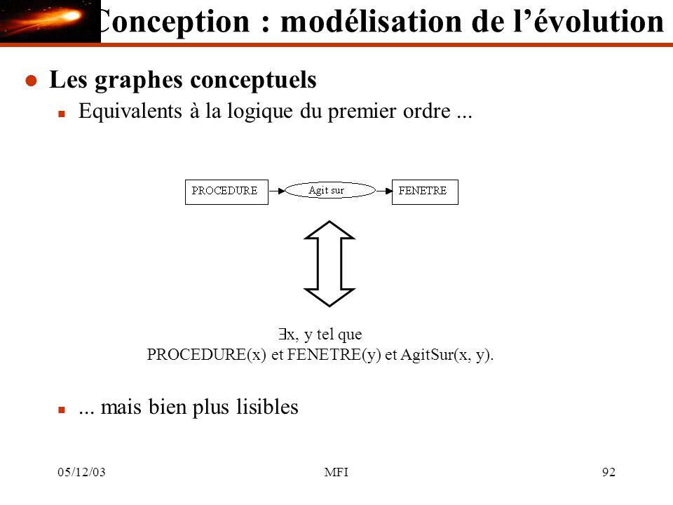 05/12/03MFI92 l Les graphes conceptuels n Equivalents à la logique du premier ordre...
