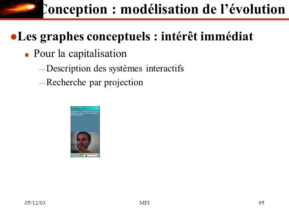 05/12/03MFI95 l Les graphes conceptuels : intérêt immédiat n Pour la capitalisation Description des systèmes interactifs Recherche par projection Conception : modélisation de lévolution