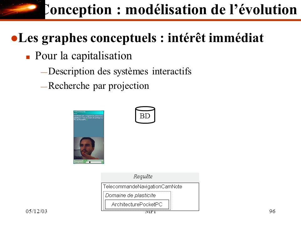 05/12/03MFI96 l Les graphes conceptuels : intérêt immédiat n Pour la capitalisation Description des systèmes interactifs Recherche par projection BD Conception : modélisation de lévolution