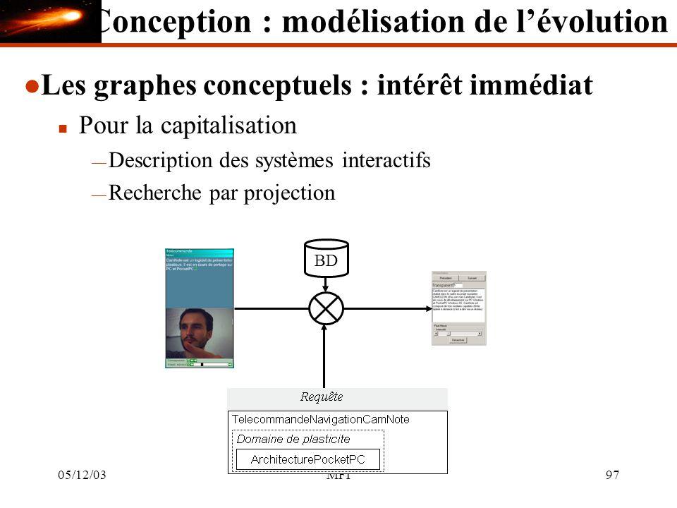 05/12/03MFI97 l Les graphes conceptuels : intérêt immédiat n Pour la capitalisation Description des systèmes interactifs Recherche par projection BD Conception : modélisation de lévolution