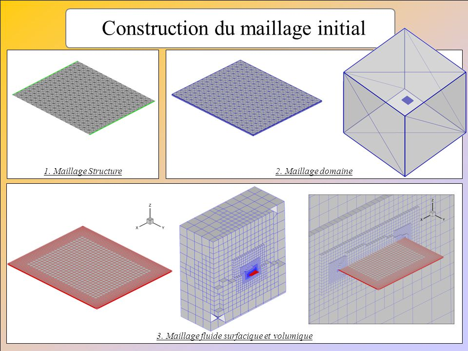 Construction du maillage initial 1. Maillage Structure2. Maillage domaine 3. Maillage fluide surfacique et volumique