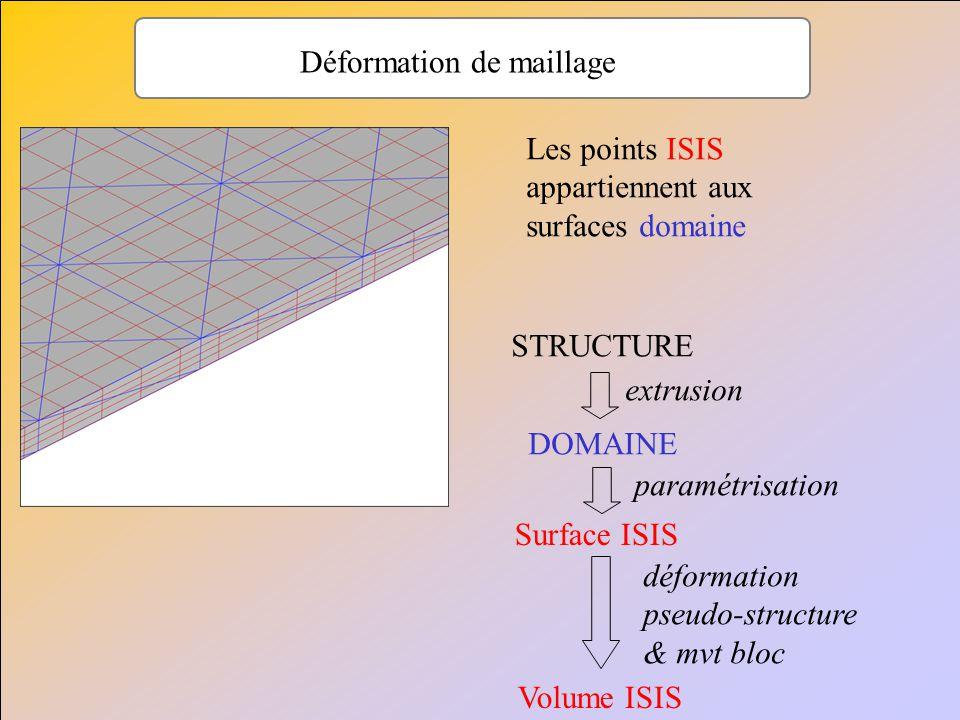 Déformation de maillage Les points ISIS appartiennent aux surfaces domaine STRUCTURE DOMAINE extrusion paramétrisation Surface ISIS Volume ISIS déform