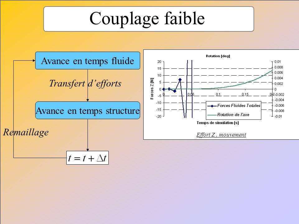 Couplage faible Avance en temps fluide Avance en temps structure Transfert defforts Remaillage Effort Z, mouvement