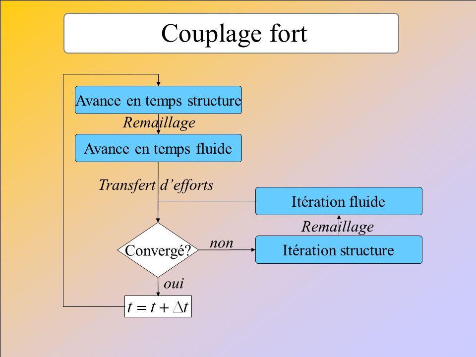 Couplage fort Avance en temps fluide Avance en temps structure Itération structure Itération fluide Convergé? non oui Transfert defforts Remaillage