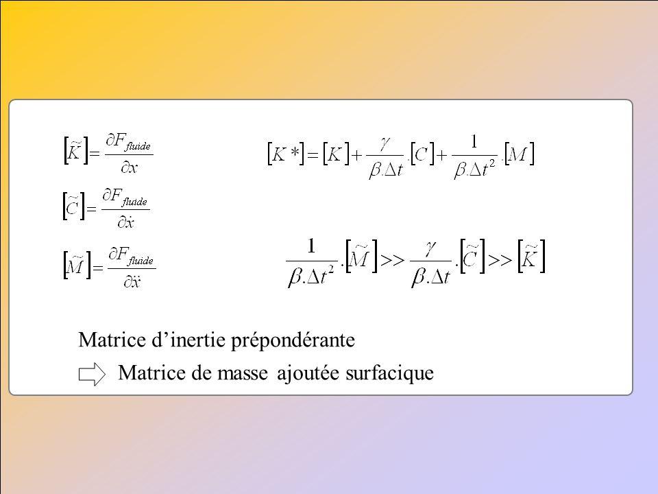 Matrice dinertie prépondérante Matrice de masse ajoutée surfacique