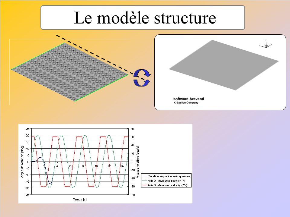 Assurer la convergence - Sous-relaxation - Ajouter des équations Structure dans le fluide - Ajouter des équations Fluides dans la structure