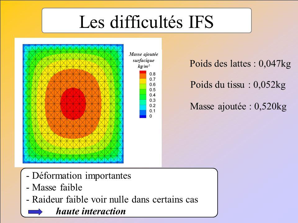 Les difficultés IFS Poids des lattes : 0,047kg Poids du tissu : 0,052kg Masse ajoutée : 0,520kg Masse ajoutée surfacique kg/m² - Déformation important
