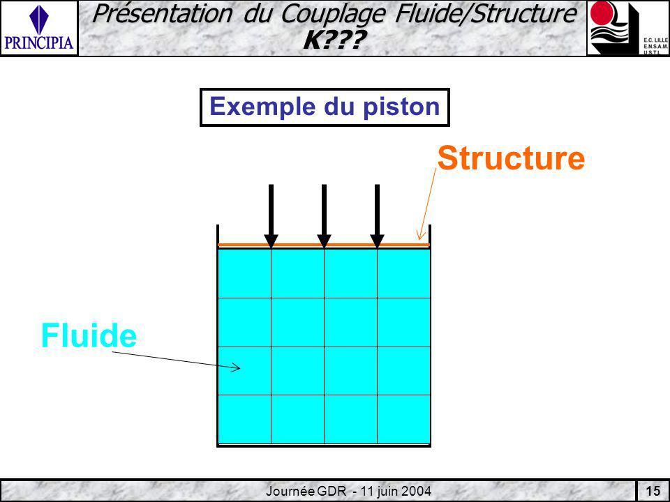 15 Journée GDR - 11 juin 2004 Présentation du Couplage Fluide/Structure K .