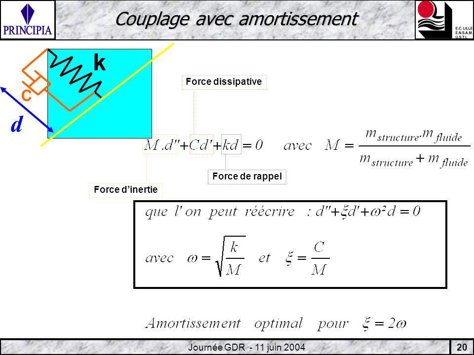 20 Journée GDR - 11 juin 2004 Couplage avec amortissement C k d Force dinertie Force dissipative Force de rappel