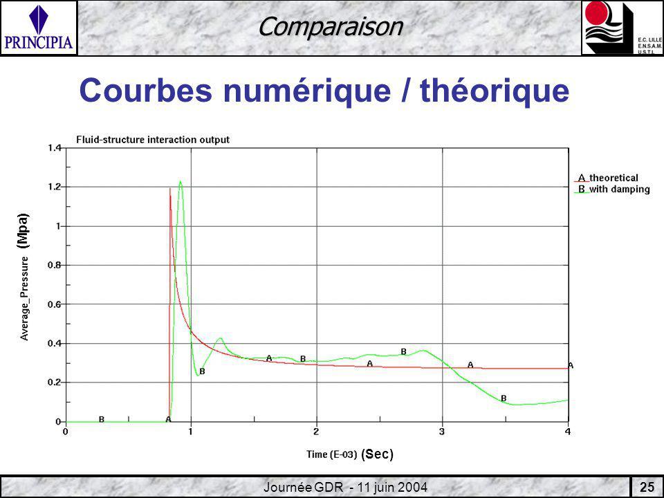 25 Journée GDR - 11 juin 2004 Comparaison Courbes numérique / théorique (Sec) ( Mpa)