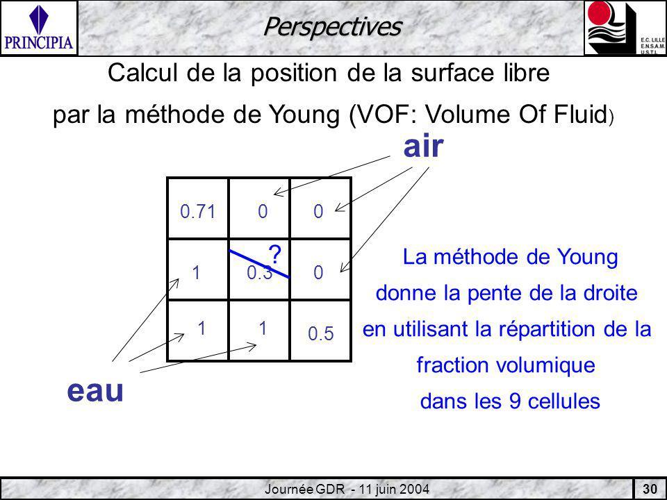 30 Journée GDR - 11 juin 2004 Perspectives 0.3 0.5 0.71 1 11 00 0 eau air Calcul de la position de la surface libre par la méthode de Young (VOF: Volume Of Fluid ) La méthode de Young donne la pente de la droite en utilisant la répartition de la fraction volumique dans les 9 cellules