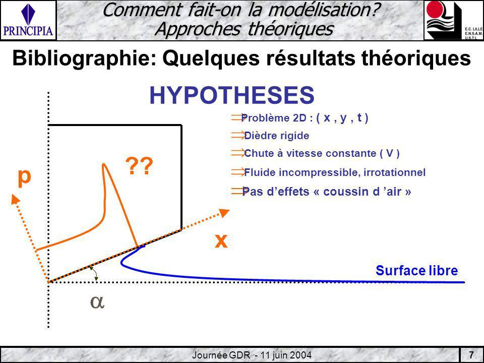 18 Journée GDR - 11 juin 2004 Présentation du Couplage Fluide/Structure K??.