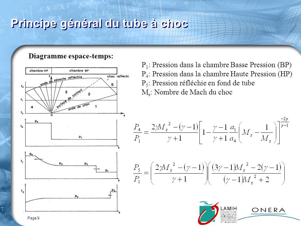 Page 9 Principe général du tube à choc P 1 : Pression dans la chambre Basse Pression (BP) P 4 : Pression dans la chambre Haute Pression (HP) P 5 : Pression réfléchie en fond de tube M s : Nombre de Mach du choc Diagramme espace-temps: