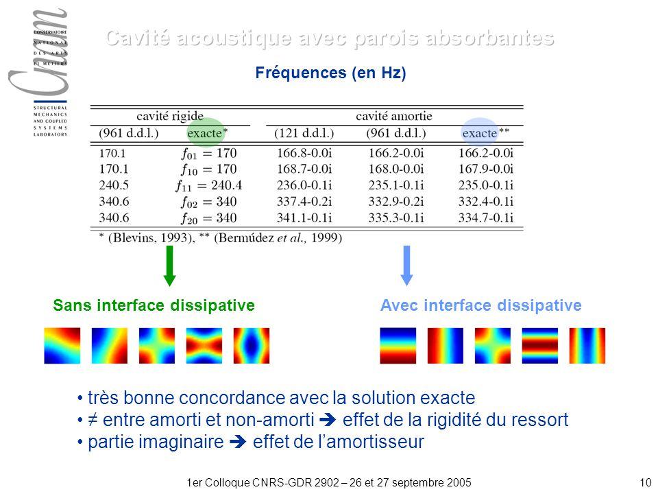 101er Colloque CNRS-GDR 2902 – 26 et 27 septembre 2005 Sans interface dissipativeAvec interface dissipative Fréquences (en Hz) très bonne concordance avec la solution exacte entre amorti et non-amorti effet de la rigidité du ressort partie imaginaire effet de lamortisseur