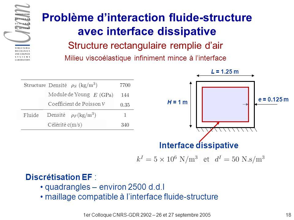 181er Colloque CNRS-GDR 2902 – 26 et 27 septembre 2005 Problème dinteraction fluide-structure avec interface dissipative Structure rectangulaire remplie dair Milieu viscoélastique infiniment mince à linterface Interface dissipative Discrétisation EF : quadrangles – environ 2500 d.d.l maillage compatible à linterface fluide-structure H = 1 m L = 1.25 m e = 0.125 m et Fluide Densité Module de Young Coefficient de Poisson ν Célérité c(m/s)