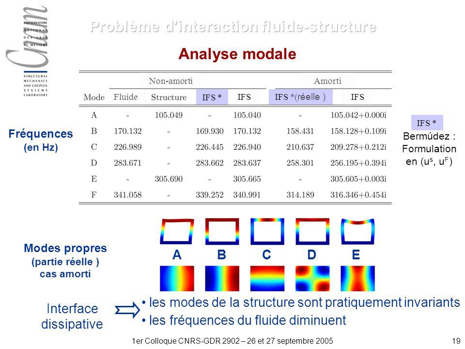 191er Colloque CNRS-GDR 2902 – 26 et 27 septembre 2005 Analyse modale A B C D E Fréquences (en Hz) Modes propres (partie réelle ) cas amorti les modes de la structure sont pratiquement invariants les fréquences du fluide diminuent Interface dissipative Bermúdez : Formulation en (u s, u F ) Fluide Non-amorti IFS * IFS IFS *( réelle ) IFS IFS * Amorti