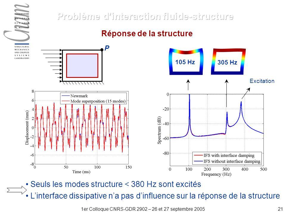 211er Colloque CNRS-GDR 2902 – 26 et 27 septembre 2005 105 Hz 305 Hz Réponse de la structure Excitation P Seuls les modes structure < 380 Hz sont excités Linterface dissipative na pas dinfluence sur la réponse de la structure