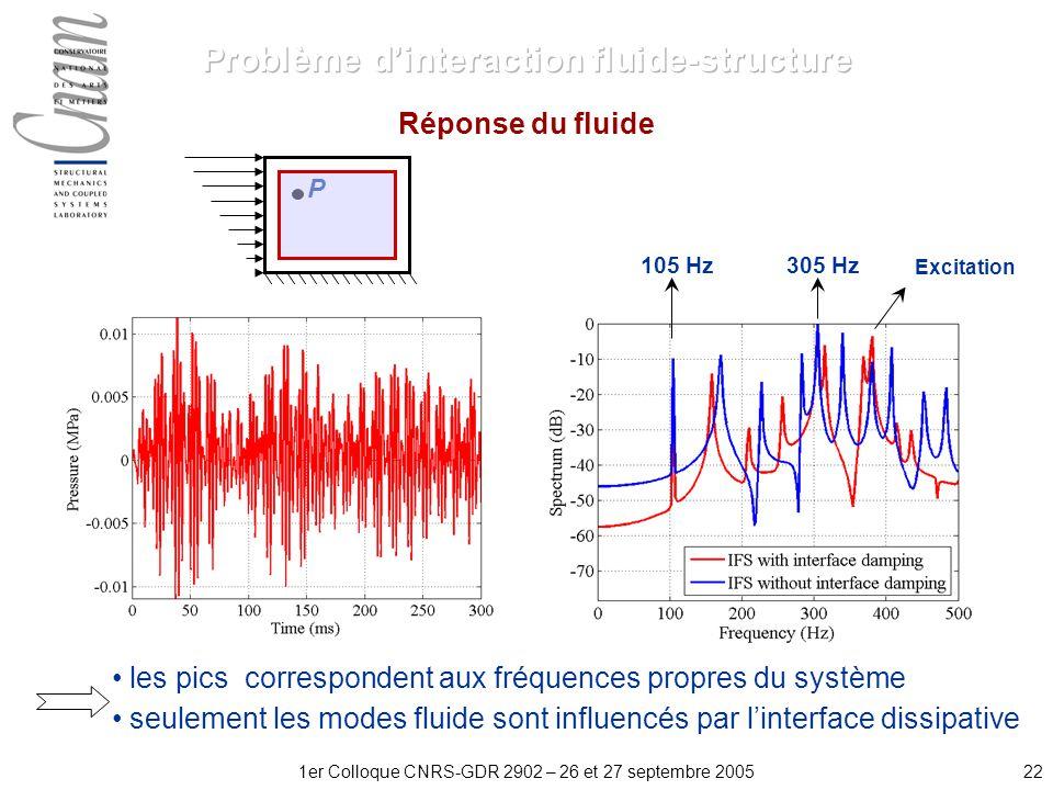 221er Colloque CNRS-GDR 2902 – 26 et 27 septembre 2005 Réponse du fluide Excitation 105 Hz305 Hz P les pics correspondent aux fréquences propres du système seulement les modes fluide sont influencés par linterface dissipative